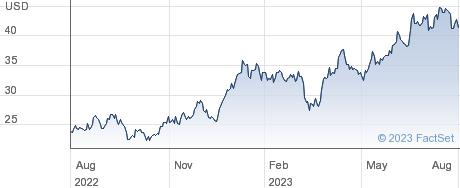 Pampa Energia SA performance chart