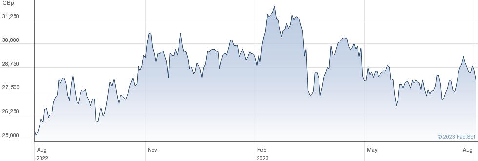 AMUNDI EU ENERG performance chart