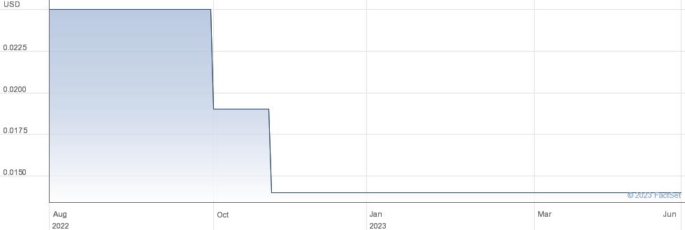 ORASCOM INV performance chart