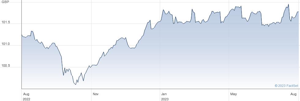 PIM SHRT GBP IN performance chart