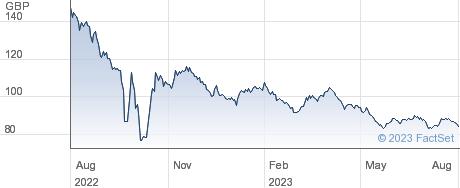 0 1/2% IL 50 performance chart