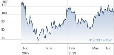 Splunk Inc Share Price USD0 001