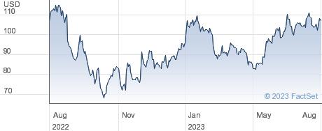 Splunk Inc performance chart