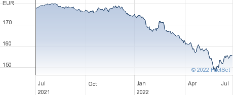 ISHR SPAIN G performance chart