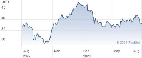 Oppenheimer Holdings Inc performance chart