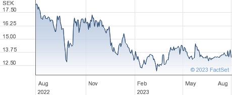Cavotec SA performance chart