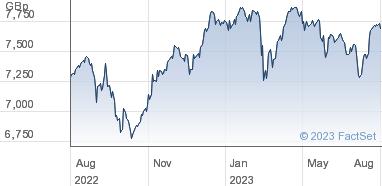 HSBC ETFs Plc Share Price (HUKX) FTSE 100 UCITS ETF | HUKX