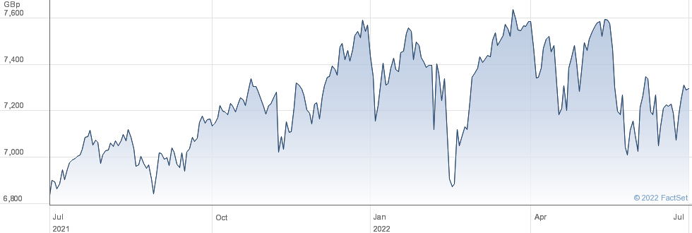 HSBC FTSE performance chart