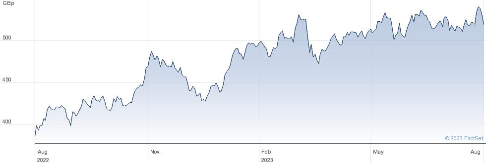 XMEXICO performance chart