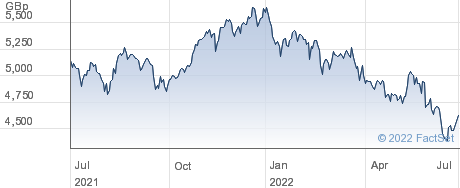 HSBC MSCI TW performance chart