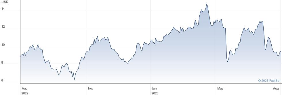 VOXX International Corp performance chart