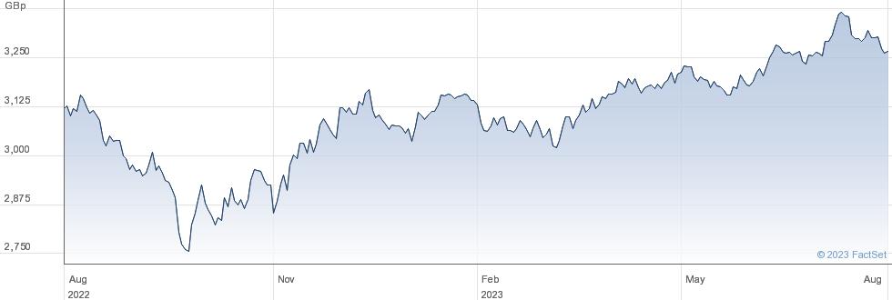WT S USD L GBP performance chart