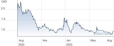 Pyrogenesis Canada Inc performance chart