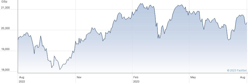 AMUNDI MSCI UK performance chart