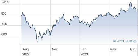 ETF 3X S $ L performance chart
