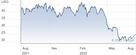 Six Flags Entertainment Corp performance chart