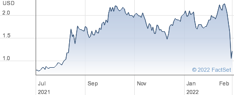 Mechel PAO performance chart