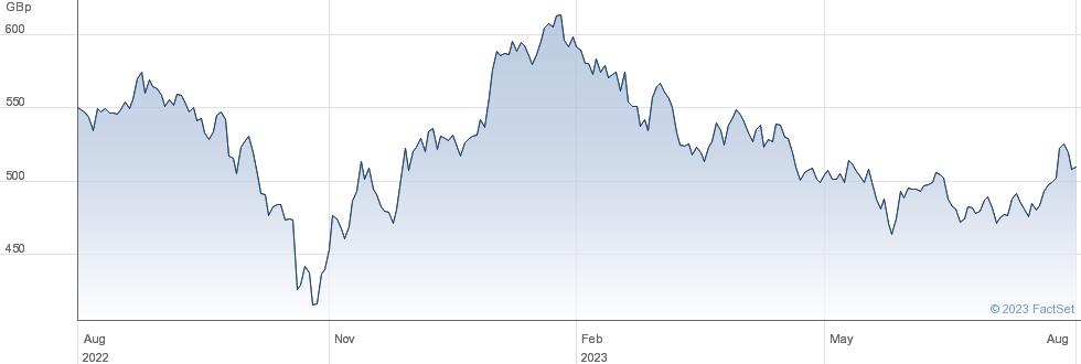 HSBC MSCI CHNA performance chart