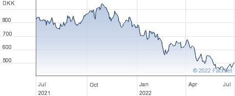 Pandora A/S performance chart