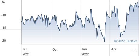 ABERDEEN LAT performance chart