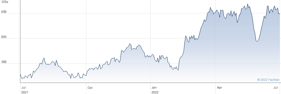 IS SP500 UT CTR performance chart