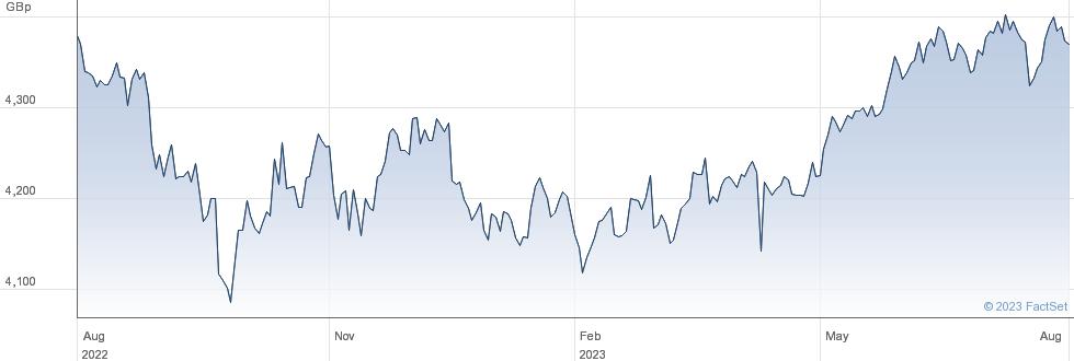 WT S EUR L GBP performance chart