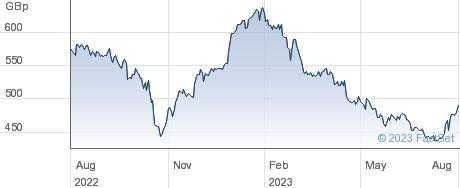 ABERDEEN EMIC performance chart