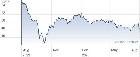 SPDR GBP CORP performance chart