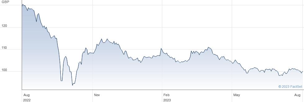 0 3/4% IL 34 performance chart