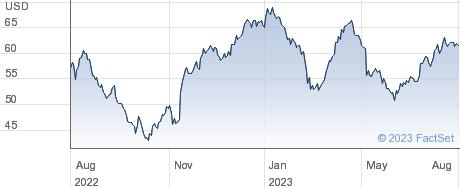 Envestnet Inc performance chart