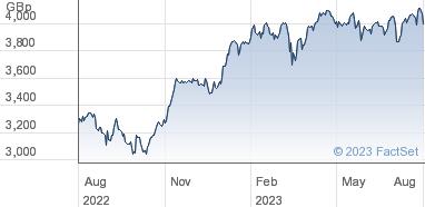 HSBC ETFs Plc Share Price (H50E) Euro Stoxx 50 UCITS | H50E