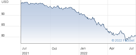 Vanguard Intermediate-Term Corp Bond Idx Fund;ETF performance chart