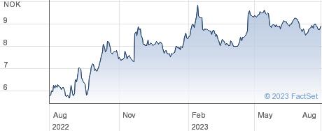 Awilco LNG ASA performance chart