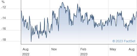GENESIS E.M.F. performance chart