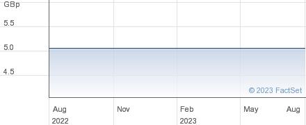 HAZEL RENEW 1A performance chart