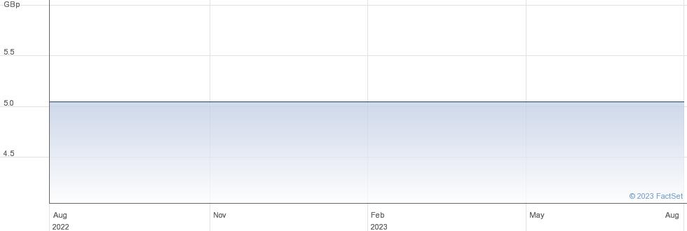 GRESHAM REN 1A performance chart