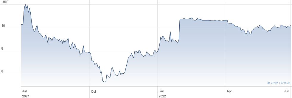 MoneyGram International Inc performance chart