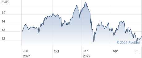 iShares STOXX Europe 600 Banks UCITS ETF (DE) performance chart