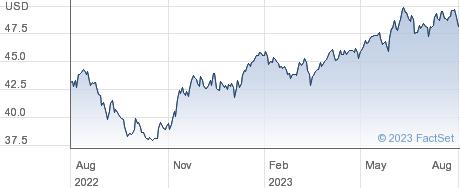 ISHRC MSCI JPN performance chart