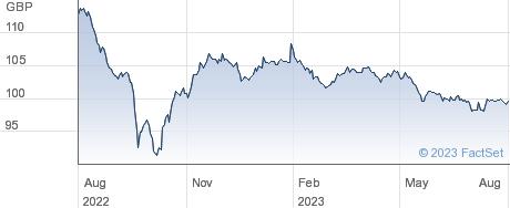 ISHR  CORP X-F performance chart