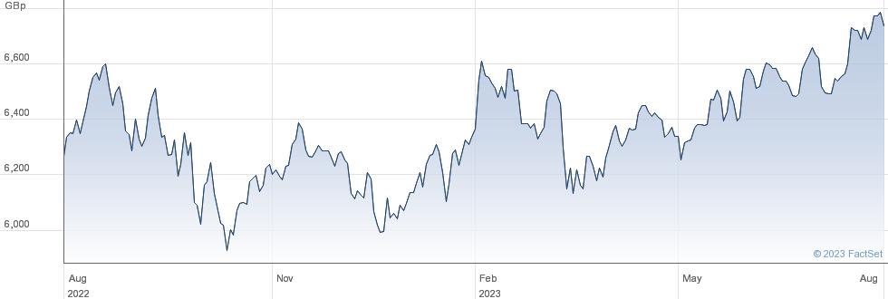 ISHRC MSCI WLD performance chart