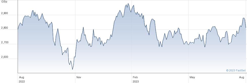 ISHR MSCI EM-A performance chart