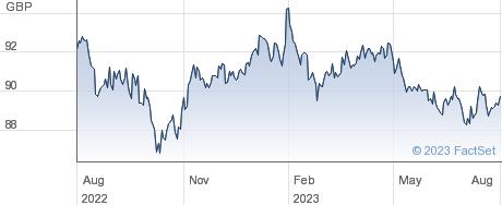 ISHR E C X-F performance chart
