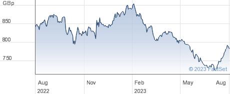 XMALAYSIA 1C performance chart