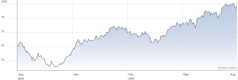 ISHR MSCI POL performance chart