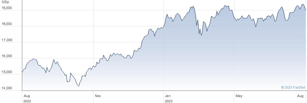 AMUNDI MSCI SPA performance chart