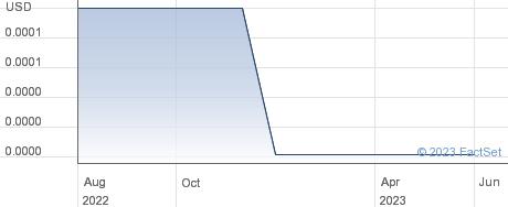 Tri-Tech Holding Inc performance chart