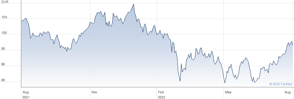 iShares STOXX Europe 600 Pers & Househld Gds (DE) performance chart