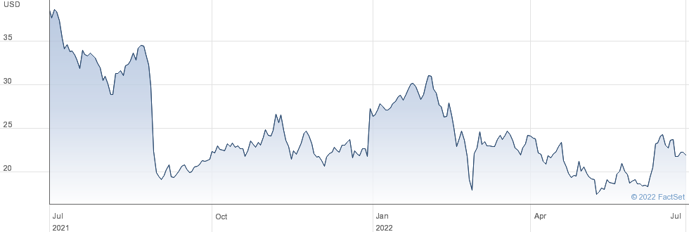 Sands China Ltd performance chart