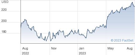Verisk Analytics Inc performance chart